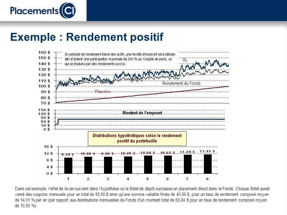 Exemple : Rendement positif Dans cet exemple, leffet de levier survient dans lhypothèse où le Billet de dépôt surclasse un placement direct dans le Fonds.