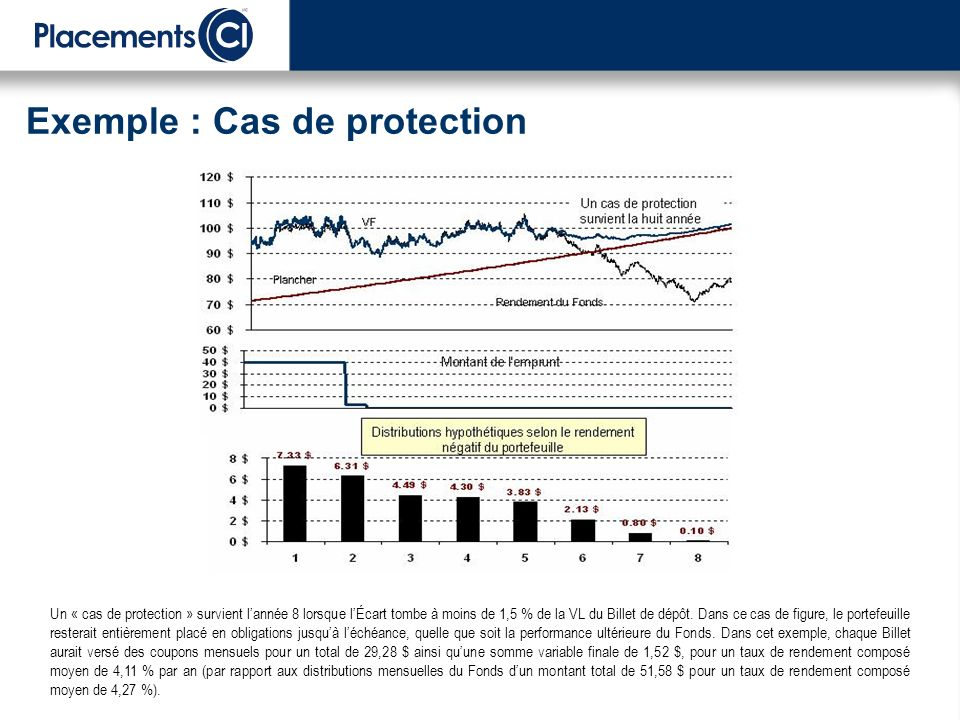 Exemple : Cas de protection Un « cas de protection » survient lannée 8 lorsque lÉcart tombe à moins de 1,5 % de la VL du Billet de dépôt.