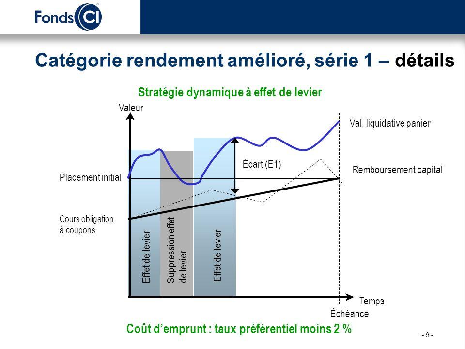 Catégorie rendement amélioré, série 1 – détails Temps Valeur Placement initial Remboursement capital Val.
