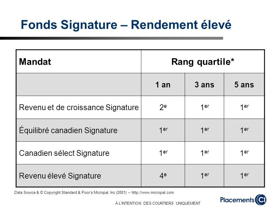 À LINTENTION DES COURTIERS UNIQUEMENT Fonds Signature – Rendement élevé MandatRang quartile* 1 an3 ans5 ans Revenu et de croissance Signature2e2e 1 er