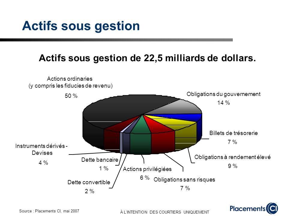 À LINTENTION DES COURTIERS UNIQUEMENT Actifs sous gestion Obligations du gouvernement 14 % Billets de trésorerie 7 % Obligations à rendement élevé 9 %
