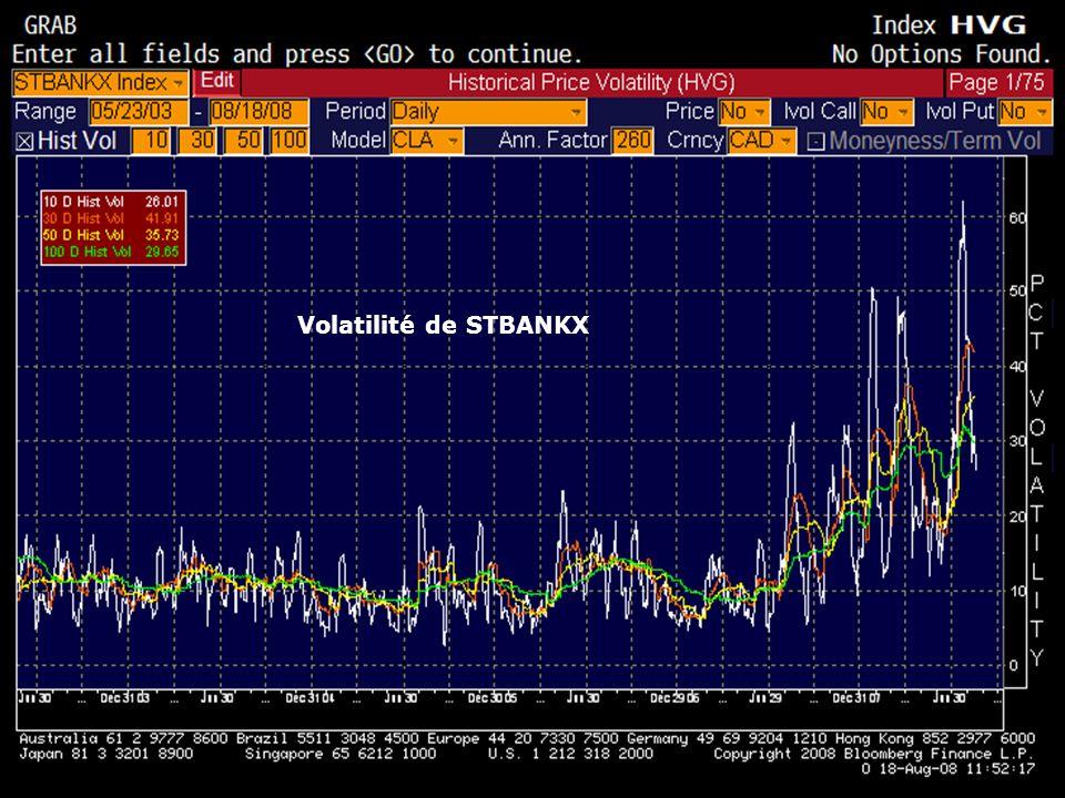 2 Privé et confidentiel : À des fins de discussion uniquement Volatilité de STBANKX