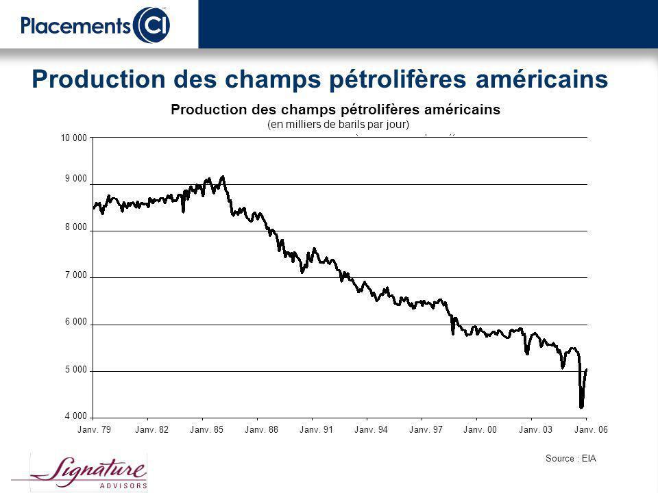 Consommation de pétrole par région Millions de barils par jour Le taux de croissance de la consommation mondiale de pétrole a été le plus élevé depuis 1978.