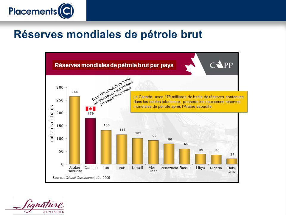 La prime de risque sur le prix du pétrole