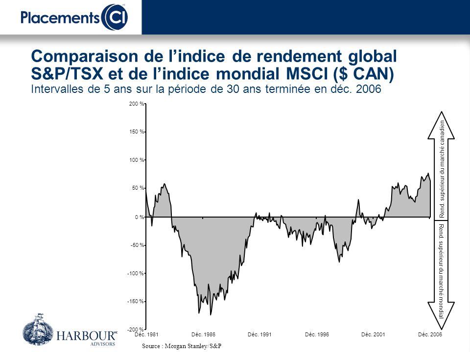 … au cours des cinq dernières années, le marché canadien a amplement surclassé le marché mondial… Source : Bloomberg Indice de rendement global S&P 500 Indice mondial MSCI Indice des fiducies de revenu S&P/TSX Croissance de 1 $ : le marché canadien par rapport au marché mondial 0,5 1,0 1,5 2,0 2,5 3,0 3,5 4,0 4,5 Déc.