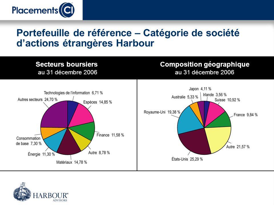 Portefeuille de référence – Catégorie de société dactions étrangères Harbour Dix principaux titres 1.
