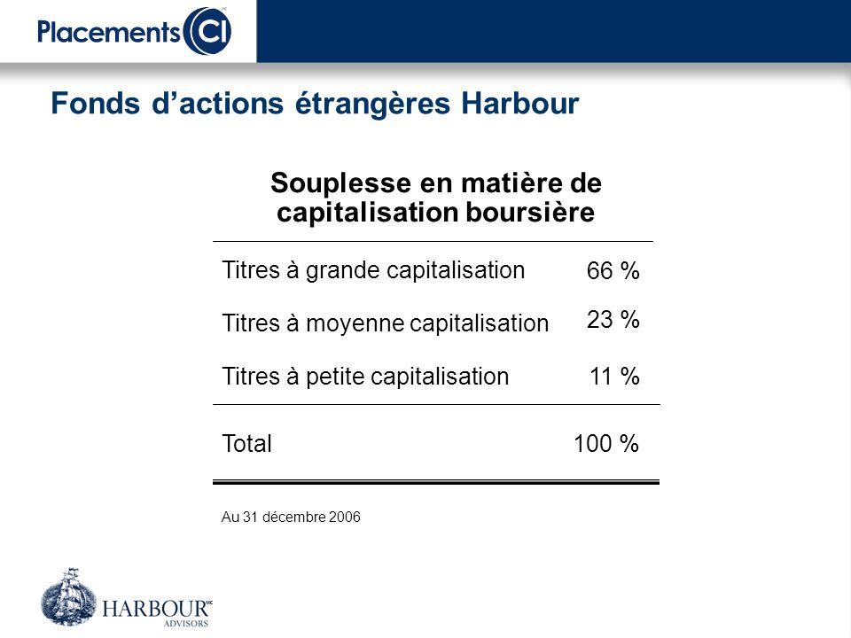 Portefeuille de référence – Catégorie de société dactions étrangères Harbour Secteurs boursiers au 31 décembre 2006 Composition géographique au 31 décembre 2006