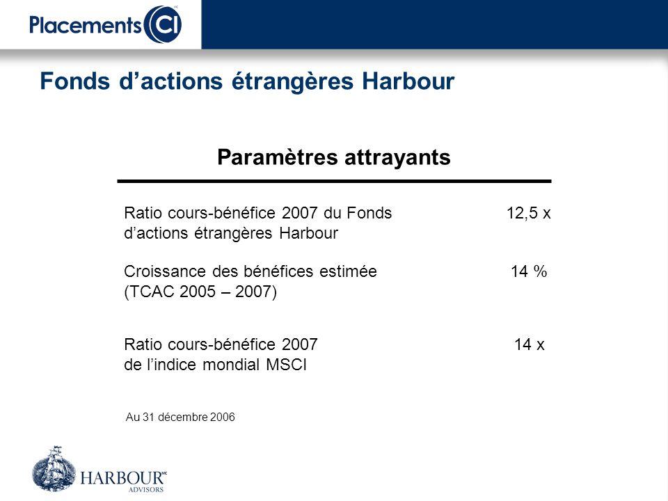 Fonds dactions étrangères Harbour 100 %Total 11 %Titres à petite capitalisation 23 % Titres à moyenne capitalisation 66 % Titres à grande capitalisation Souplesse en matière de capitalisation boursière Au 31 décembre 2006