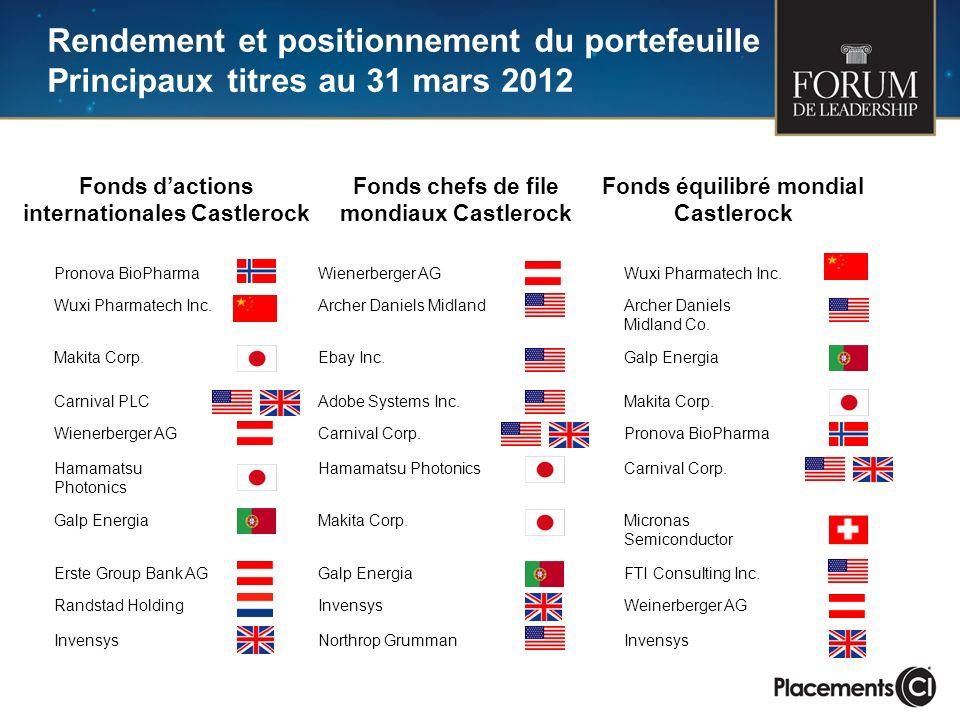 Rendement et positionnement du portefeuille Principaux titres au 31 mars 2012 Fonds dactions internationales Castlerock Fonds chefs de file mondiaux Castlerock Fonds équilibré mondial Castlerock Pronova BioPharmaWienerberger AGWuxi Pharmatech Inc.