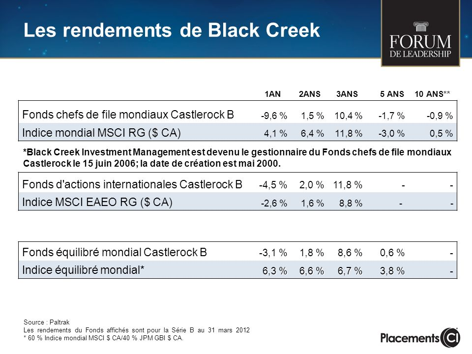 1AN 2ANS 3ANS 5 ANS10 ANS** Fonds chefs de file mondiaux Castlerock B -9,6 %1,5 %10,4 %-1,7 %-0,9 % Indice mondial MSCI RG ($ CA) 4,1 %6,4 %11,8 %-3,0 %0,5 % Fonds d actions internationales Castlerock B -4,5 %2,0 %11,8 %-- Indice MSCI EAEO RG ($ CA) -2,6 %1,6 %8,8 % - - Fonds équilibré mondial Castlerock B -3,1 %1,8 %8,6 %0,6 %- Indice équilibré mondial* 6,3 % 6,6 % 6,7 % 3,8 % - Source : Paltrak Les rendements du Fonds affichés sont pour la Série B au 31 mars 2012 * 60 % Indice mondial MSCI $ CA/40 % JPM GBI $ CA.
