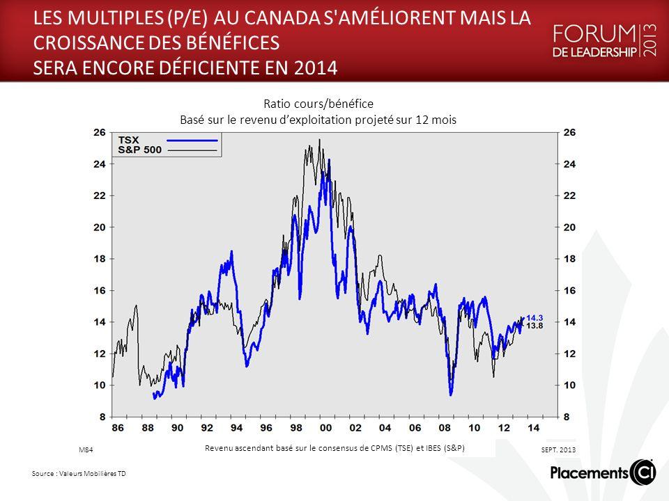 LES MULTIPLES (P/E) AU CANADA S AMÉLIORENT MAIS LA CROISSANCE DES BÉNÉFICES SERA ENCORE DÉFICIENTE EN 2014 Source : Valeurs Mobilières TD Ratio cours/bénéfice Basé sur le revenu dexploitation projeté sur 12 mois Revenu ascendant basé sur le consensus de CPMS (TSE) et IBES (S&P) M84 SEPT.