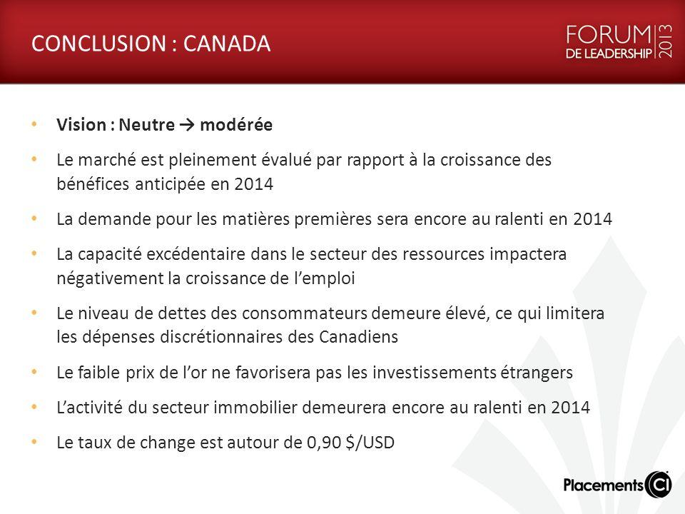 CONCLUSION : CANADA Vision : Neutre modérée Le marché est pleinement évalué par rapport à la croissance des bénéfices anticipée en 2014 La demande pou
