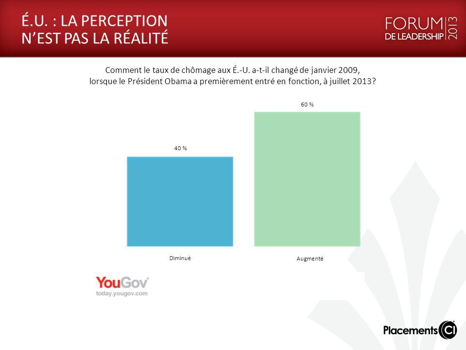 É.U. : LA PERCEPTION NEST PAS LA RÉALITÉ Comment le taux de chômage aux É.-U.