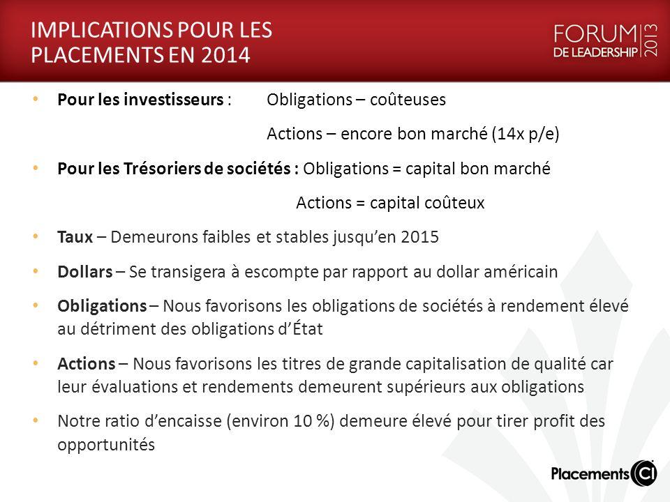 IMPLICATIONS POUR LES PLACEMENTS EN 2014 Pour les investisseurs : Obligations – coûteuses Actions – encore bon marché (14x p/e) Pour les Trésoriers de