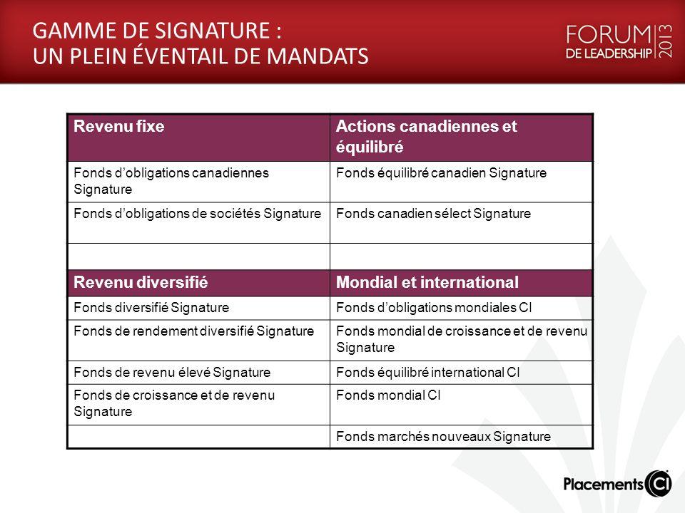 GAMME DE SIGNATURE : UN PLEIN ÉVENTAIL DE MANDATS Revenu fixe Actions canadiennes et équilibré Fonds dobligations canadiennes Signature Fonds équilibré canadien Signature Fonds dobligations de sociétés SignatureFonds canadien sélect Signature Revenu diversifiéMondial et international Fonds diversifié SignatureFonds dobligations mondiales CI Fonds de rendement diversifié Signature Fonds mondial de croissance et de revenu Signature Fonds de revenu élevé SignatureFonds équilibré international CI Fonds de croissance et de revenu Signature Fonds mondial CI Fonds marchés nouveaux Signature