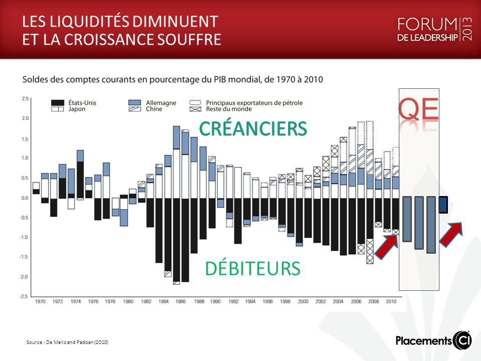 LES LIQUIDITÉS DIMINUENT ET LA CROISSANCE SOUFFRE Source : De Mello and Padoan (2010)
