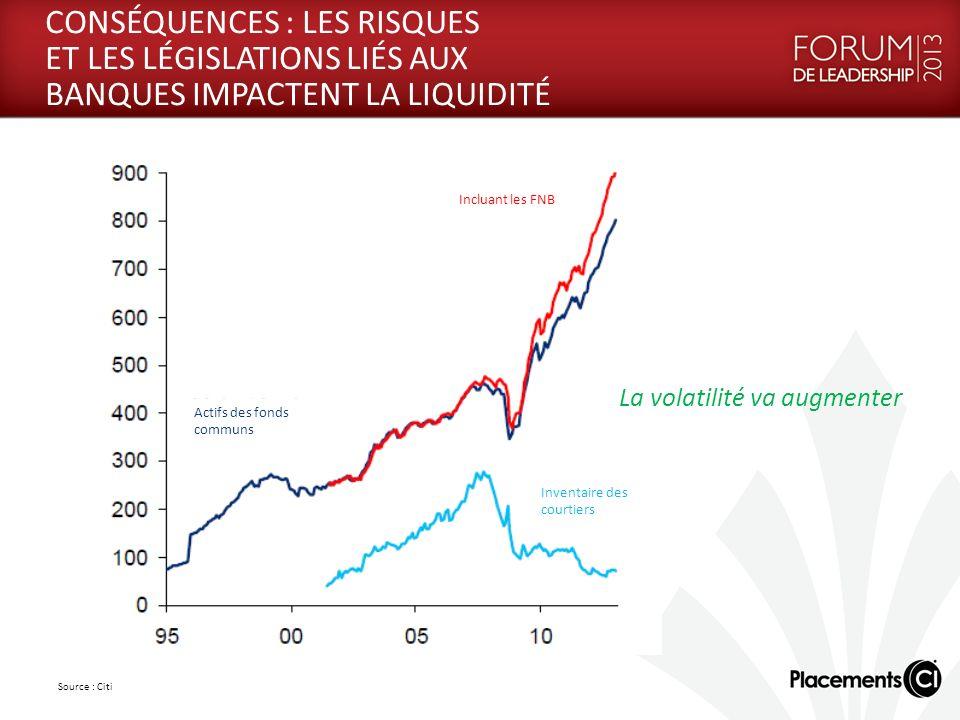 Source : Citi La volatilité va augmenter CONSÉQUENCES : LES RISQUES ET LES LÉGISLATIONS LIÉS AUX BANQUES IMPACTENT LA LIQUIDITÉ Incluant les FNB Actifs des fonds communs Inventaire des courtiers