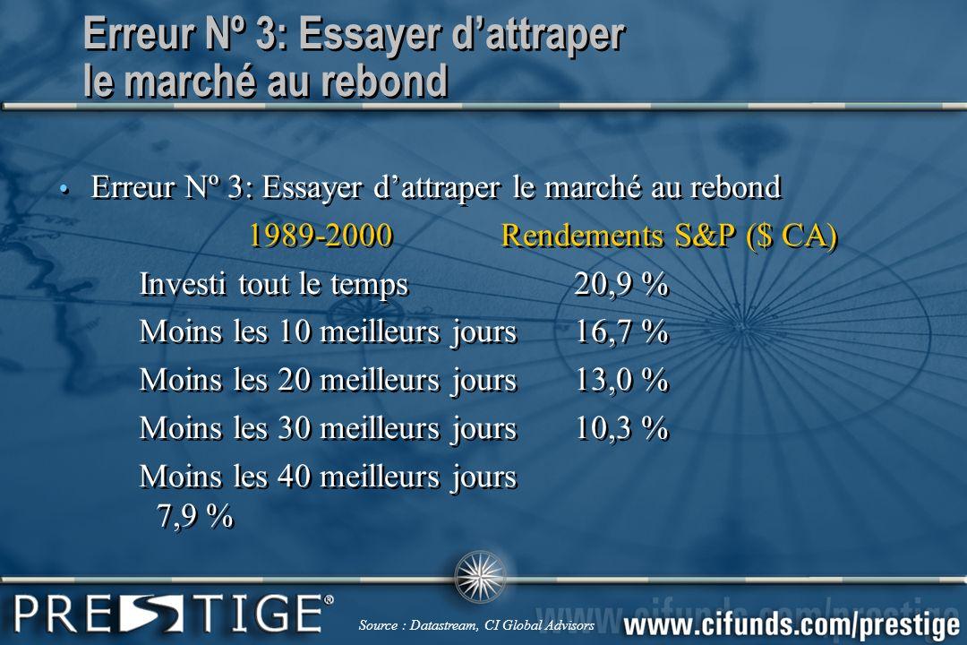 Lanalyseur Prestige est équipé de fonctions de répartition dactif stratégique et de planification financière