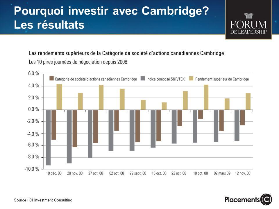 Pourquoi investir avec Cambridge? Les résultats Source : CI Investment Consulting