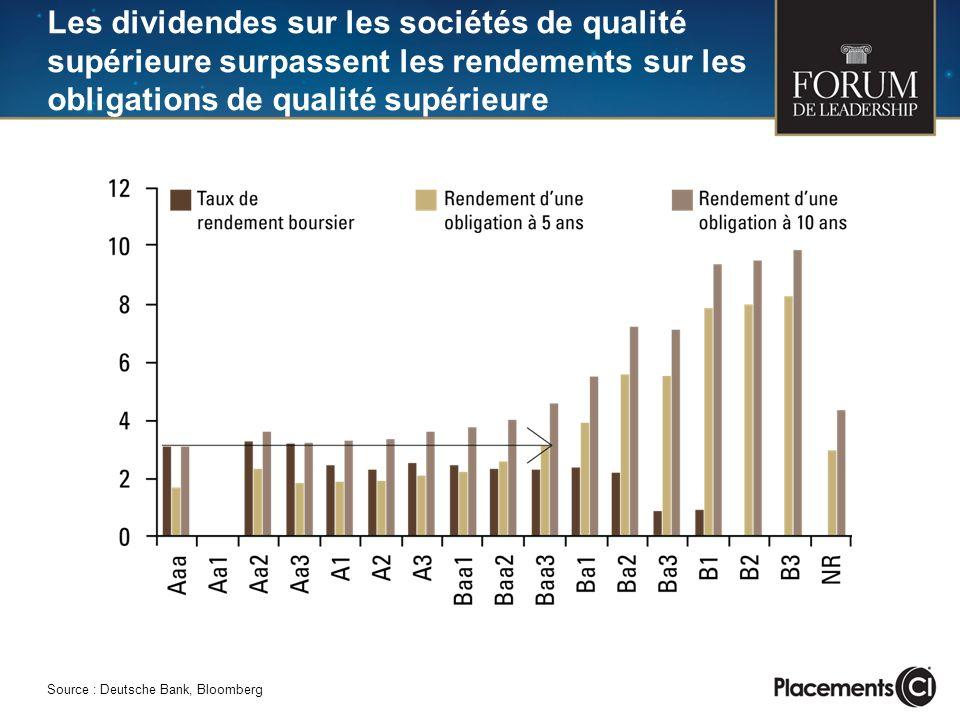 Les dividendes sur les sociétés de qualité supérieure surpassent les rendements sur les obligations de qualité supérieure Source : Deutsche Bank, Bloo