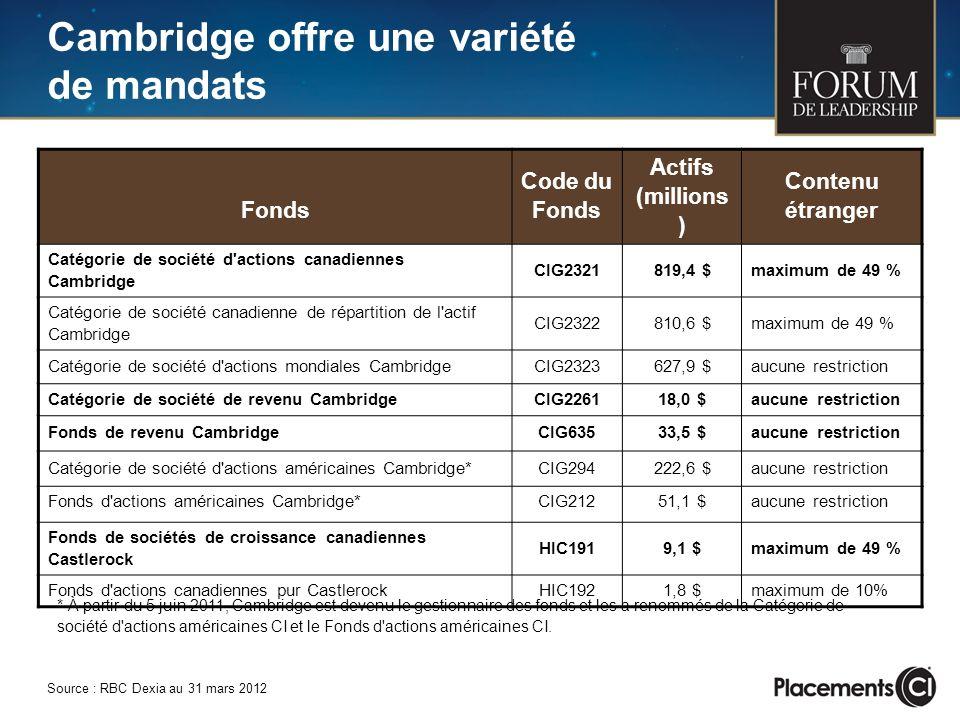 Fonds Code du Fonds Actifs (millions ) Contenu étranger Catégorie de société d'actions canadiennes Cambridge CIG2321819,4 $maximum de 49 % Catégorie d