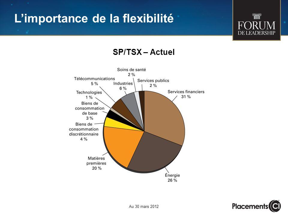 Limportance de la flexibilité Au 30 mars 2012 SP/TSX – Actuel