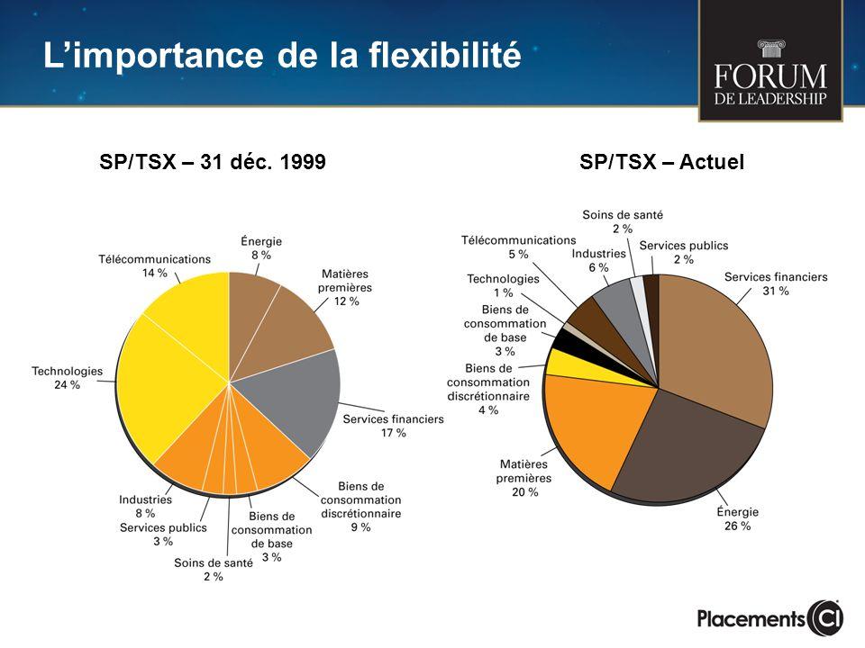 Limportance de la flexibilité SP/TSX – 31 déc. 1999SP/TSX – Actuel