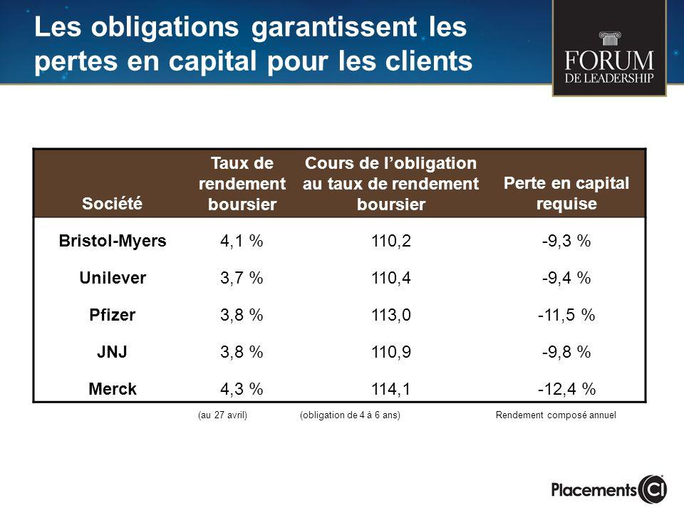 Les obligations garantissent les pertes en capital pour les clients Société Taux de rendement boursier Cours de lobligation au taux de rendement bours