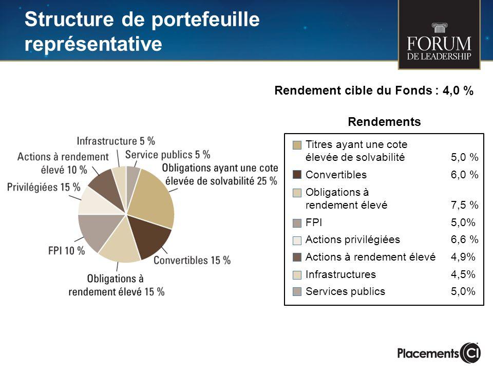 Structure de portefeuille représentative Rendement cible du Fonds : 4,0 % Titres ayant une cote élevée de solvabilité5,0 % Convertibles 6,0 % Obligati