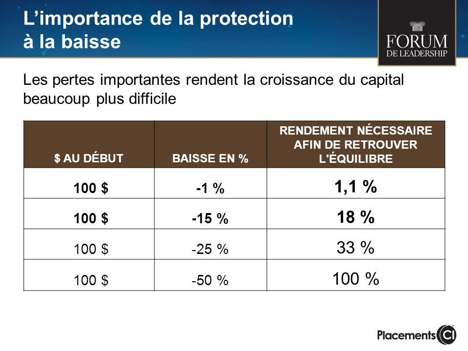 Limportance de la protection à la baisse $ AU DÉBUTBAISSE EN % RENDEMENT NÉCESSAIRE AFIN DE RETROUVER L'ÉQUILIBRE 100 $-1 % 1,1 % 100 $-15 % 18 % 100