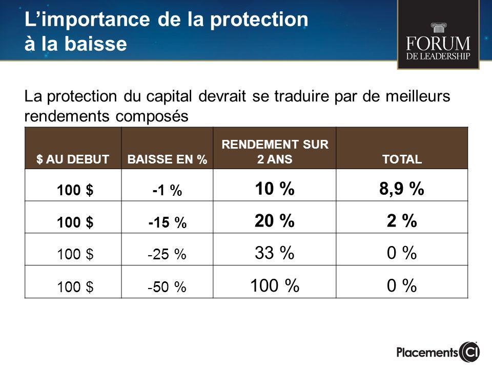 Limportance de la protection à la baisse $ AU DEBUTBAISSE EN % RENDEMENT SUR 2 ANSTOTAL 100 $-1 % 10 %8,9 % 100 $-15 % 20 %2 % 100 $-25 % 33 %0 % 100