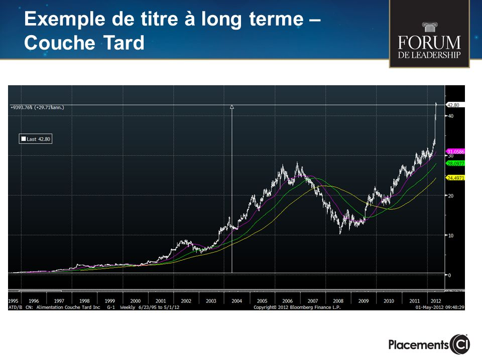 Exemple de titre à long terme – Couche Tard Need 20 yr chart for ATD/B CN Equity