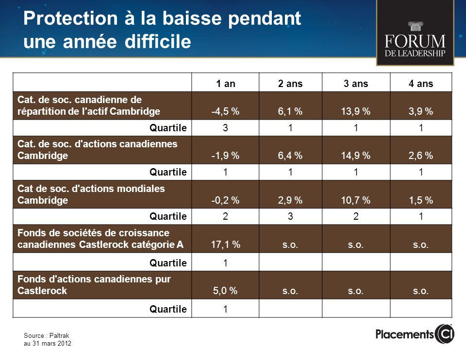 Protection à la baisse pendant une année difficile 1 an2 ans3 ans4 ans Cat. de soc. canadienne de répartition de l'actif Cambridge-4,5 %6,1 %13,9 %3,9