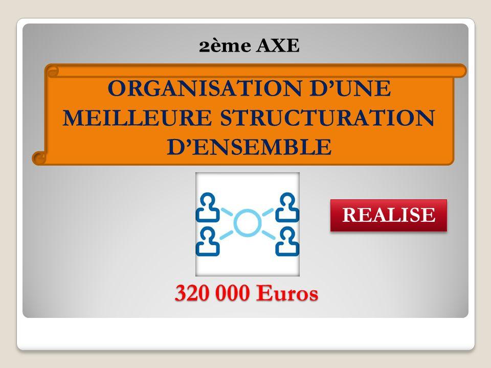 320 000 Euros 2ème AXE ORGANISATION DUNE MEILLEURE STRUCTURATION DENSEMBLE REALISE