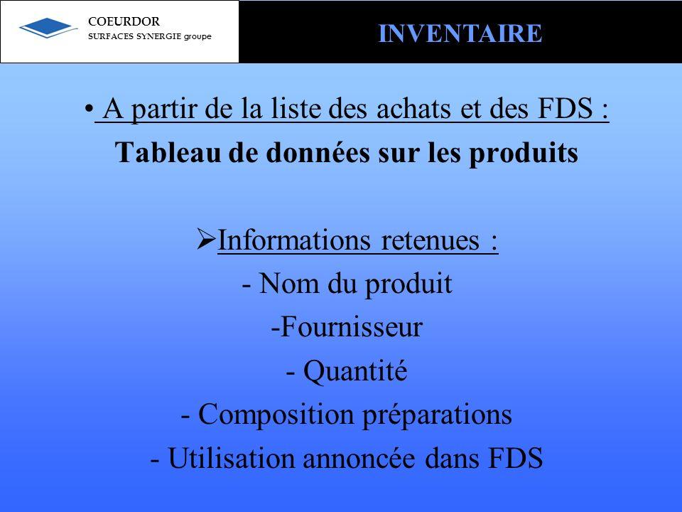 A partir de la liste des achats et des FDS : Tableau de données sur les produits 3 catégories de produits : - Produits utilisés à plus dune tonne/an (évolution future à prendre en compte) - Produits comportant une substance présente sur la pré-liste des substances candidates - Produits comportant des CMR INVENTAIRE COEURDOR SURFACES SYNERGIE groupe