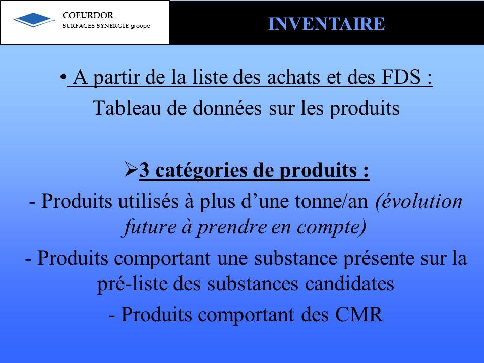 A partir de la liste des achats et des FDS : Tableau de données sur les produits 3 catégories de produits : - Produits utilisés à plus dune tonne/an (