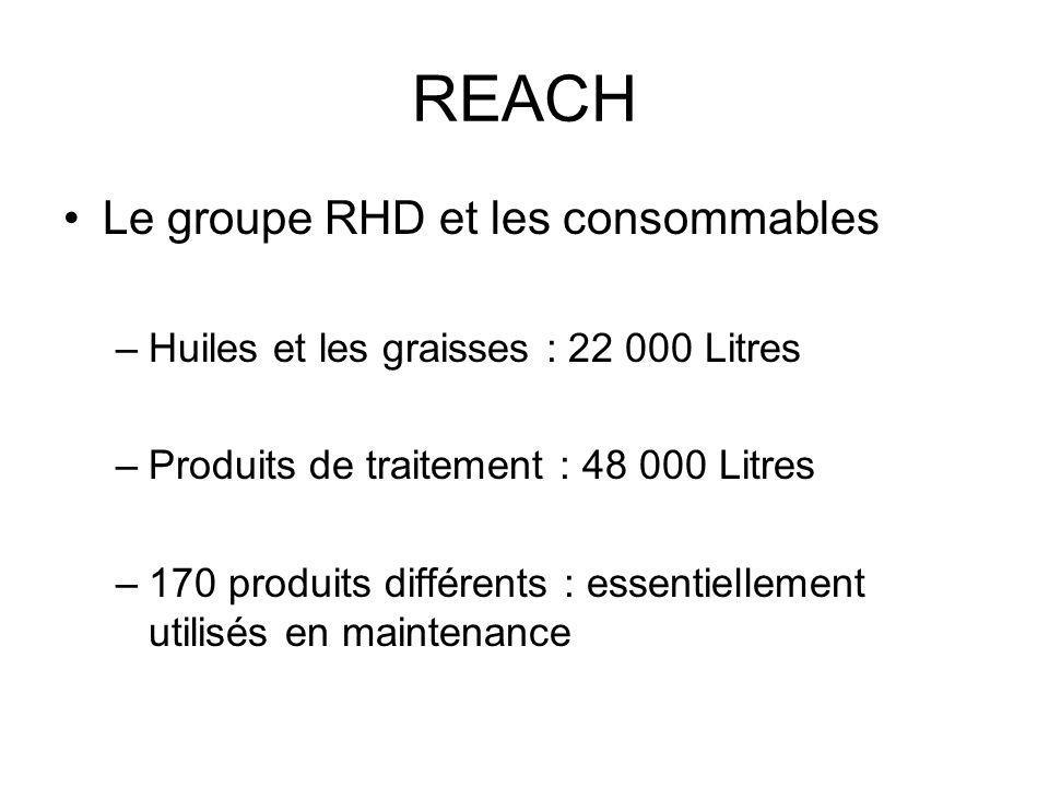 REACH Le groupe RHD et les consommables –Huiles et les graisses : 22 000 Litres –Produits de traitement : 48 000 Litres –170 produits différents : ess