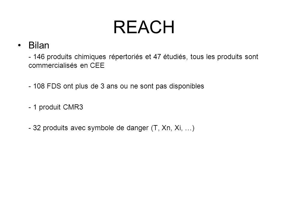 REACH Bilan - 146 produits chimiques répertoriés et 47 étudiés, tous les produits sont commercialisés en CEE - 108 FDS ont plus de 3 ans ou ne sont pa