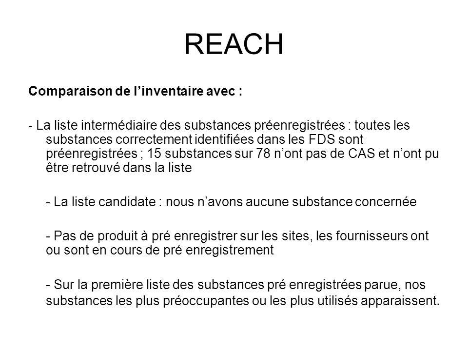 REACH Comparaison de linventaire avec : - La liste intermédiaire des substances préenregistrées : toutes les substances correctement identifiées dans
