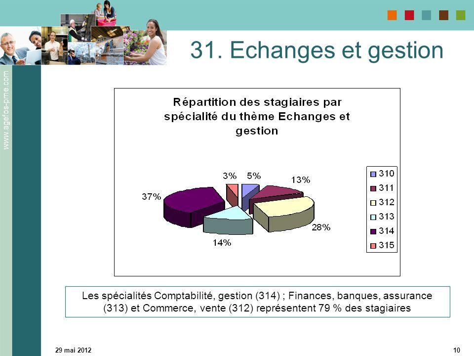 www.agefos-pme.com 29 mai 201210 31. Echanges et gestion Les spécialités Comptabilité, gestion (314) ; Finances, banques, assurance (313) et Commerce,