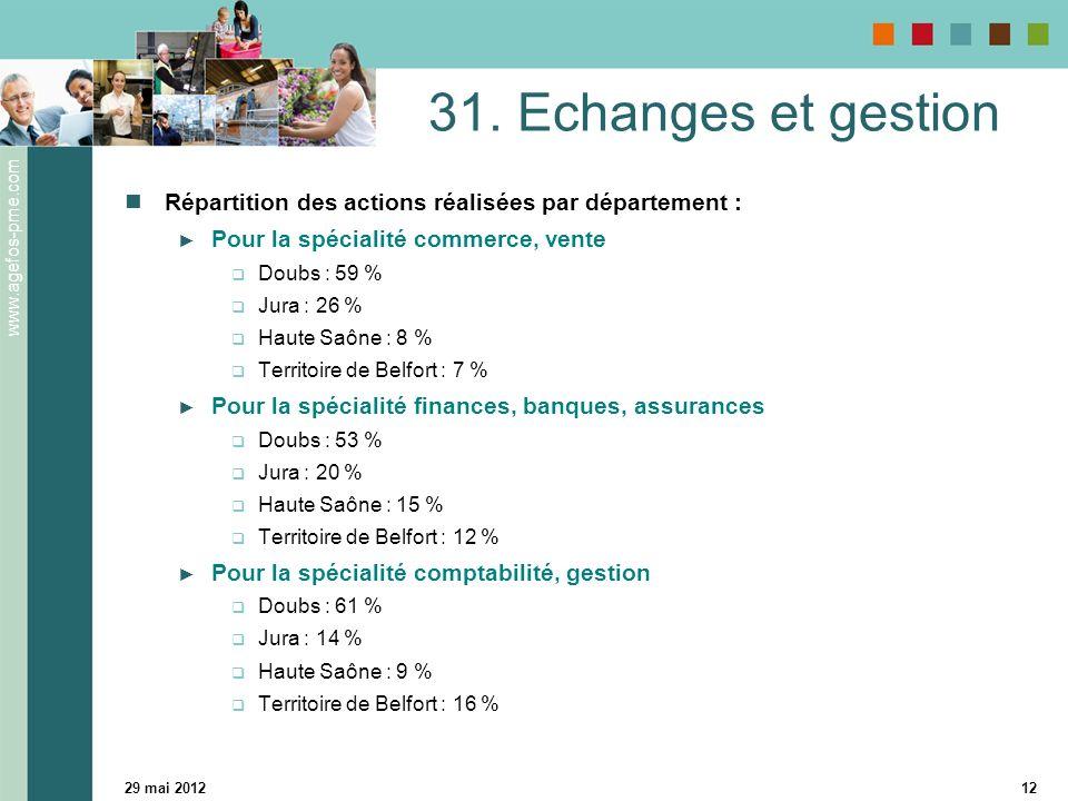 www.agefos-pme.com 29 mai 201212 31. Echanges et gestion Répartition des actions réalisées par département : Pour la spécialité commerce, vente Doubs