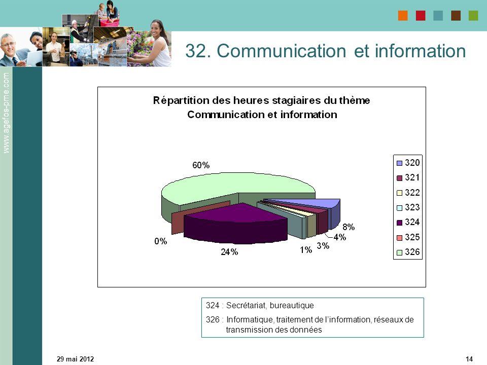 www.agefos-pme.com 29 mai 201214 32. Communication et information 324 : Secrétariat, bureautique 326 : Informatique, traitement de linformation, résea
