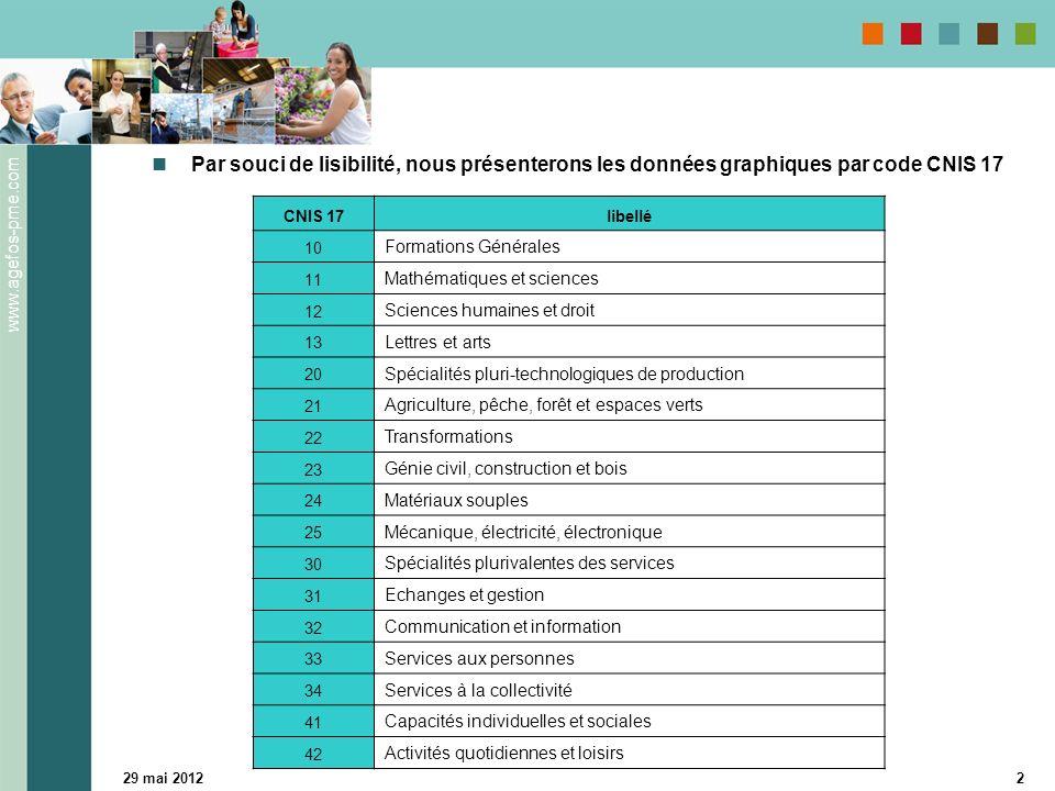 www.agefos-pme.com 29 mai 20122 Par souci de lisibilité, nous présenterons les données graphiques par code CNIS 17 CNIS 17libellé 10 Formations Généra