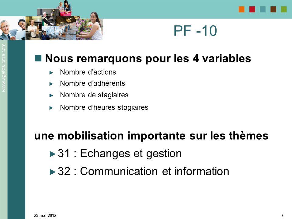 www.agefos-pme.com 29 mai 20127 PF -10 Nous remarquons pour les 4 variables Nombre dactions Nombre dadhérents Nombre de stagiaires Nombre dheures stag
