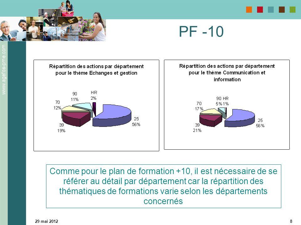 www.agefos-pme.com 29 mai 20128 PF -10 Comme pour le plan de formation +10, il est nécessaire de se référer au détail par département car la répartiti