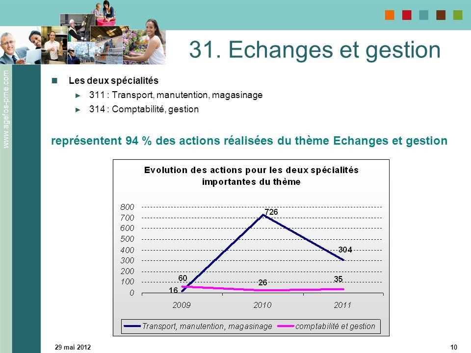 www.agefos-pme.com 29 mai 201210 31.