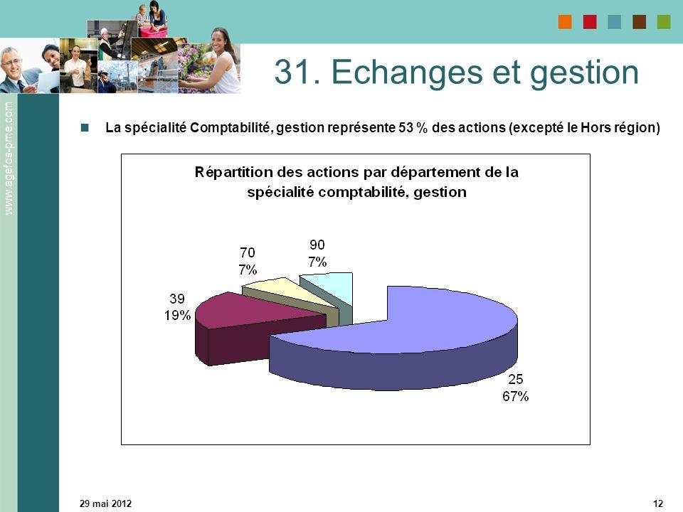 www.agefos-pme.com 29 mai 201212 31.