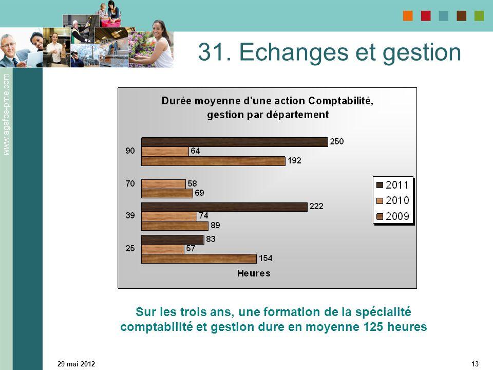 www.agefos-pme.com 29 mai 201213 31.