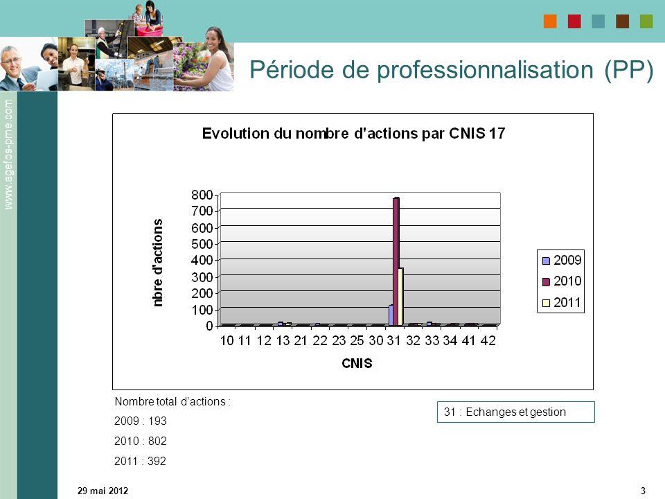 www.agefos-pme.com 29 mai 20123 Période de professionnalisation (PP) 31 : Echanges et gestion Nombre total dactions : 2009 : 193 2010 : 802 2011 : 392
