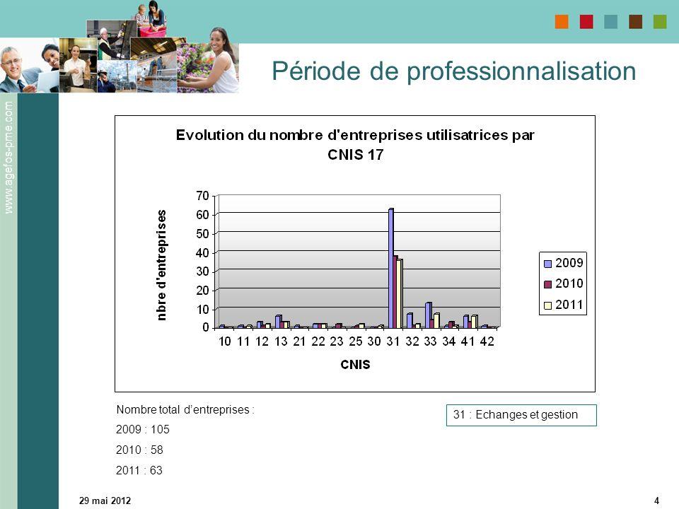 www.agefos-pme.com 29 mai 20124 Période de professionnalisation 31 : Echanges et gestion Nombre total dentreprises : 2009 : 105 2010 : 58 2011 : 63